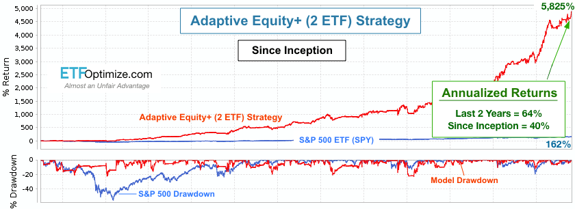 Adaptive Equity+ (2 ETF) Strategy