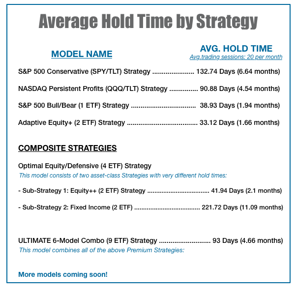 Strategies: Average Hold Time per Position