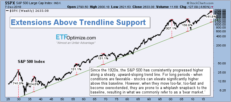 Extension above Long-Term Trend Support, 1925-2018