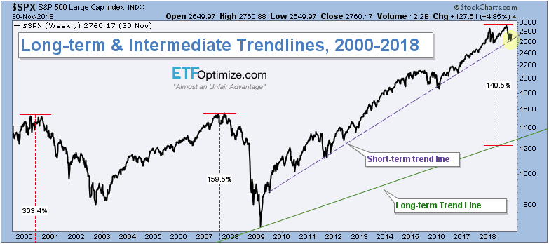 Long-term and Intekrmediate-Term Trendlines